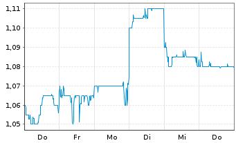 Chart China Oilfield Services Ltd. - 1 Woche