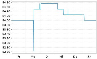 Chart BAVARIA Industries Group AG - 1 Woche