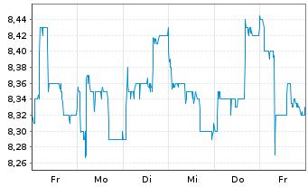 Chart ADLER Real Estate AG - 1 Woche