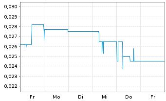 Chart Ahlers AG  - 1 Woche