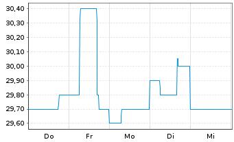 Chart Alexanderwerk AG - 1 Woche