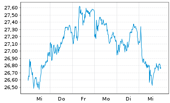 Chart United Internet AG - 1 Woche