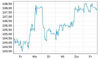 Chart AMADEUS FIRE AG - 1 Woche