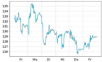 Chart Atoss Software AG - 1 Woche