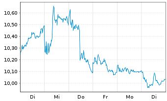 Chart Deutsche Bank AG - 1 Woche