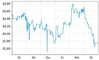 Chart Dr. Hoenle AG - 1 Woche