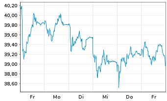 Chart Bechtle AG - 1 Woche
