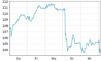 Chart Bayerische Motoren Werke AG - 1 Woche