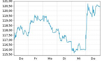 Chart Beiersdorf AG - 1 Woche
