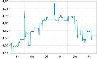 Chart B.R.A.I.N. Biotechnology AG - 1 Woche