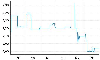 Chart artec technologies AG - 1 Woche