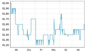 Chart Biotest AG VZ - 1 Woche
