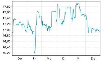Chart Bertrandt AG - 1 Woche