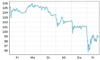 Chart Carl Zeiss Meditec AG - 1 Woche