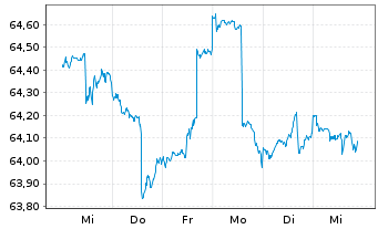 Chart apo Piano INKA Inhaber-Anteile - 1 Woche