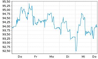Chart CEWE Stiftung & Co. KGaA - 1 Woche
