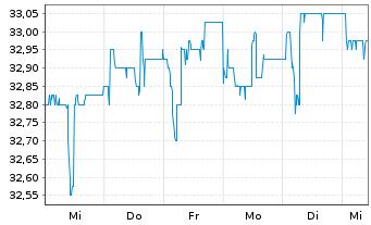 Chart Aareal Bank AG - 1 Woche