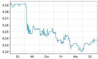 Chart LEONI AG - 1 Woche