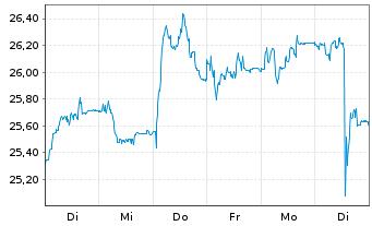 Chart CANCOM SE - 1 Woche