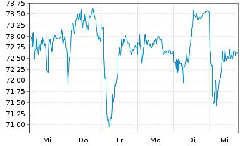 Chart Continental AG - 1 Woche