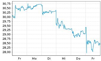 Chart LANXESS AG - 1 Woche