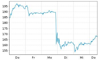 Chart HYPOPORT AG - 1 Woche