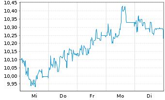 Chart 1&1 Drillisch AG - 1 Woche