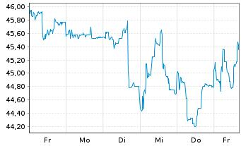 Chart Drägerwerk AG & Co. KGaA VZ - 1 Woche