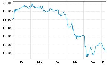 Chart Deutsche Telekom AG - 1 Woche
