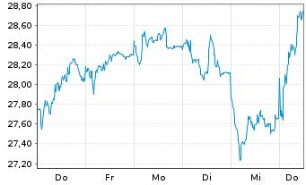 Chart Dürr AG - 1 Woche