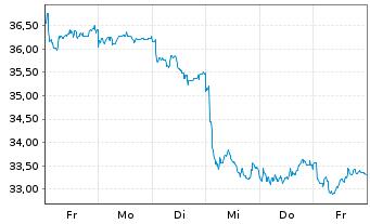 Chart ECKERT & ZIEGLER AG - 1 Woche