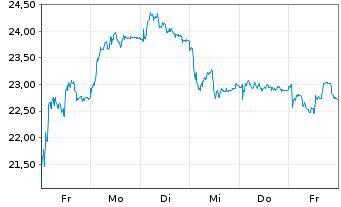 Chart Evotec AG - 1 Woche