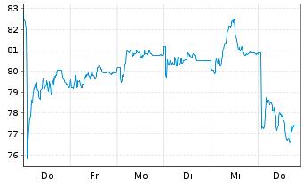 Chart Elmos Semiconductor AG - 1 Woche