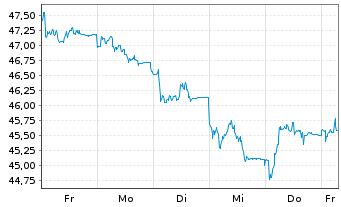 Chart Fielmann AG - 1 Woche