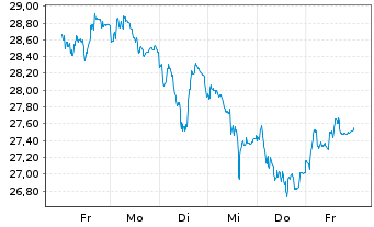 Chart Fresenius SE & Co. KGaA - 1 Woche