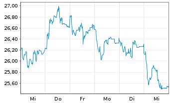 Chart GFT Technologies SE - 1 Woche