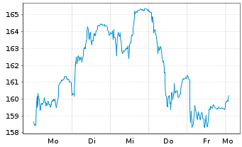 Chart Deutsche Börse AG - 1 Woche