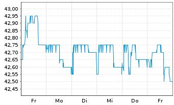 Chart DMG MORI AG - 1 Woche