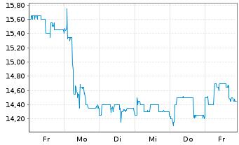 Chart GRAMMER AG - 1 Woche
