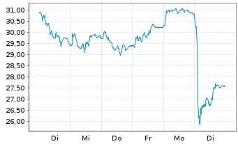 Chart Bilfinger SE - 1 Woche