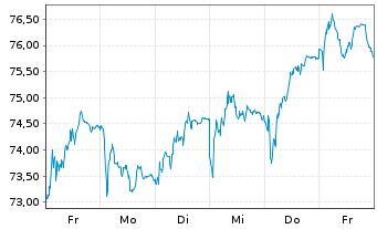 Chart HeidelbergCement AG - 1 Woche