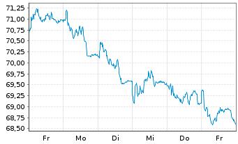 Chart Henkel AG & Co. KGaA VZ - 1 Woche