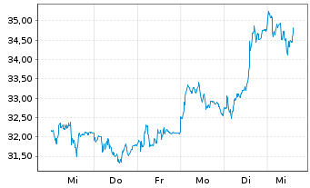 Chart Covestro AG - 1 Woche