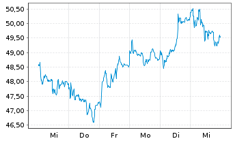 Chart HOCHTIEF AG - 1 Woche