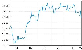 Chart Hornbach Holding AG&Co.KGaA - 1 Woche