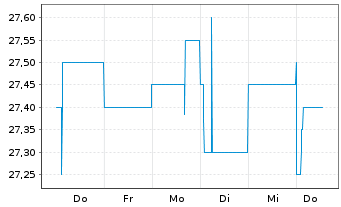 Chart ALBA SE - 1 Woche