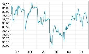 Chart Jungheinrich AG VZ - 1 Woche