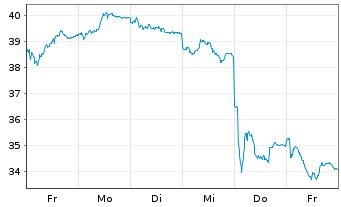 Chart Infineon Technologies AG - 1 Woche