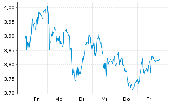 Chart DEUTZ AG - 1 Woche