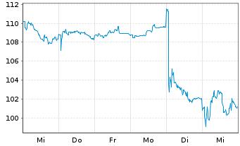 Chart KRONES AG - 1 Woche